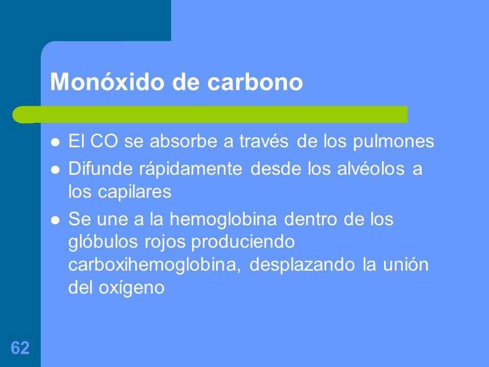 62 Monóxido de carbono El CO se absorbe a través de los pulmones Difunde rápidamente desde los alvéolos a los capilares Se une a la hemoglobina dentro de los glóbulos rojos produciendo carboxihemoglobina, desplazando la unión del oxígeno