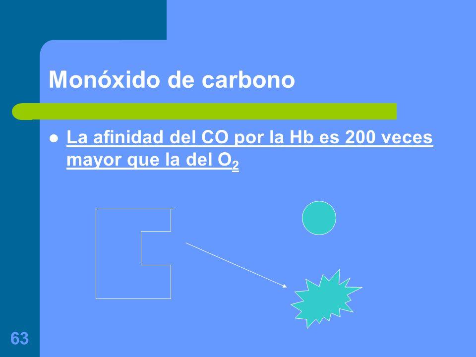 63 Monóxido de carbono La afinidad del CO por la Hb es 200 veces mayor que la del O 2
