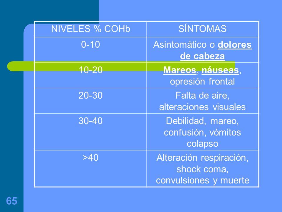 65 NIVELES % COHbSÍNTOMAS 0-10Asintomático o dolores de cabeza 10-20Mareos, náuseas, opresión frontal 20-30Falta de aire, alteraciones visuales 30-40Debilidad, mareo, confusión, vómitos colapso >40Alteración respiración, shock coma, convulsiones y muerte