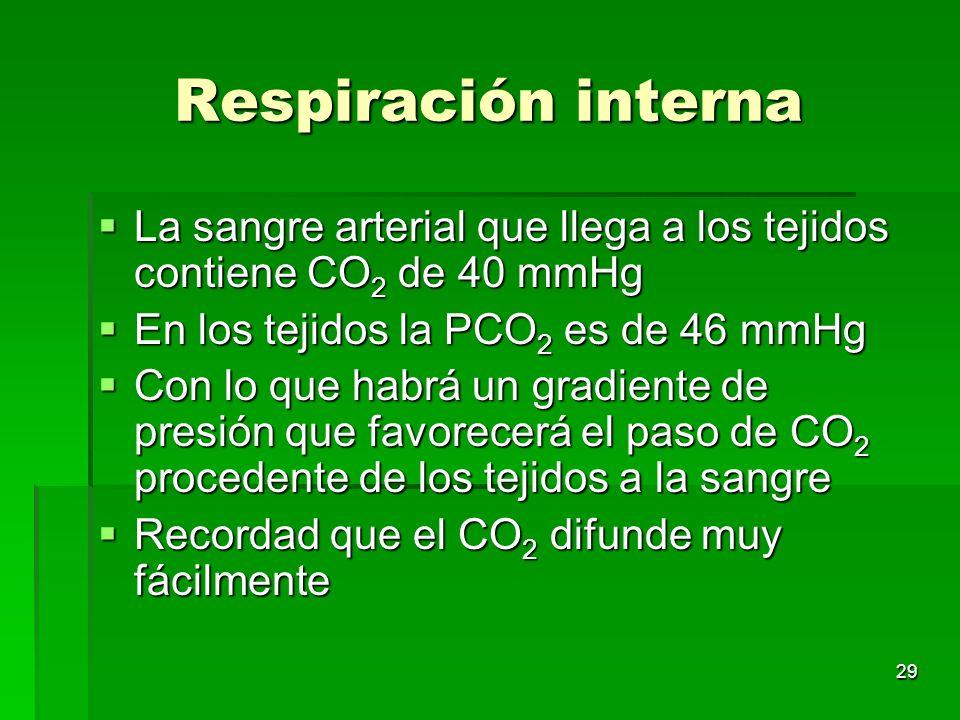 29 Respiración interna La sangre arterial que llega a los tejidos contiene CO 2 de 40 mmHg La sangre arterial que llega a los tejidos contiene CO 2 de