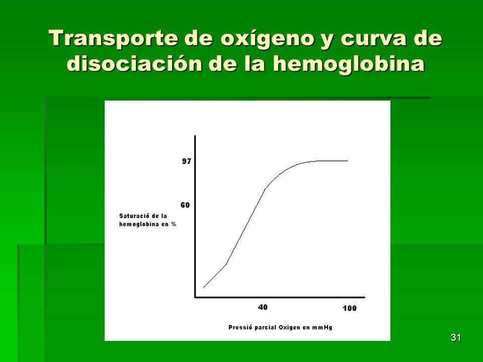 31 Transporte de oxígeno y curva de disociación de la hemoglobina