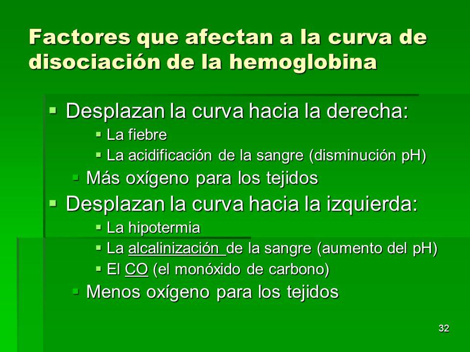 32 Factores que afectan a la curva de disociación de la hemoglobina Desplazan la curva hacia la derecha: Desplazan la curva hacia la derecha: La fiebr