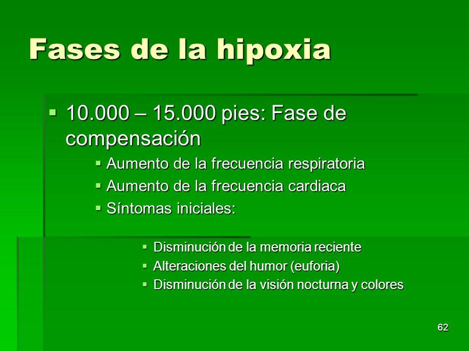 62 Fases de la hipoxia 10.000 – 15.000 pies: Fase de compensación 10.000 – 15.000 pies: Fase de compensación Aumento de la frecuencia respiratoria Aum