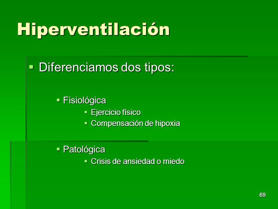 69 Hiperventilación Diferenciamos dos tipos: Diferenciamos dos tipos: Fisiológica Fisiológica Ejercicio físico Ejercicio físico Compensación de hipoxi