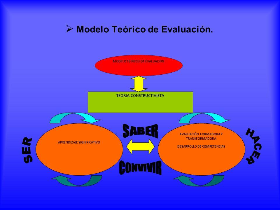 Modelo Teórico de Evaluación. MODELO TEORICO DE EVALUACIÓN TEORIA CONSTRUCTIVISTA EVALUACIÓN FORMADORA Y TRANSFORMADORA DESARROLLO DE COMPETENCIAS APR