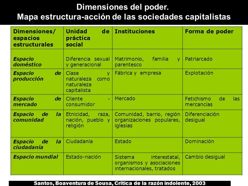 Santos, Boaventura de Sousa, Crítica de la razón indolente, 2003 Dimensiones del poder. Mapa estructura-acción de las sociedades capitalistas Dimensio