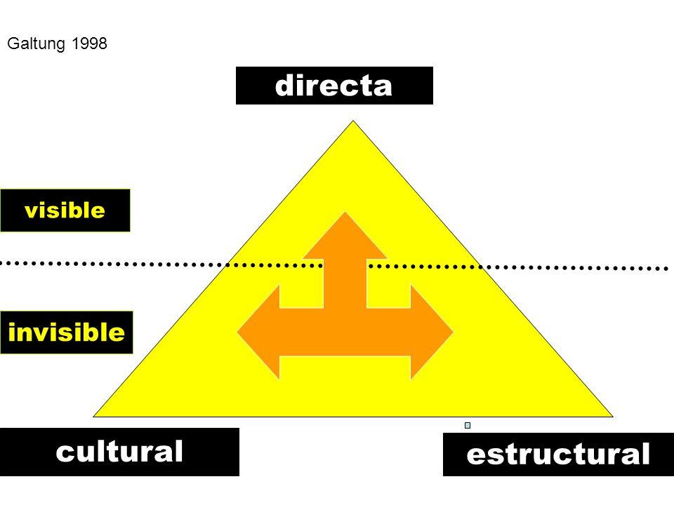 Galtung 1998 directa cultural estructural visible invisible