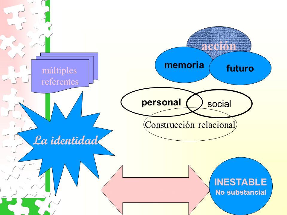 La identidad acción proceso más que producto Construcción relacional múltiples referentes memoria personal social futuro INESTABLE No substancial