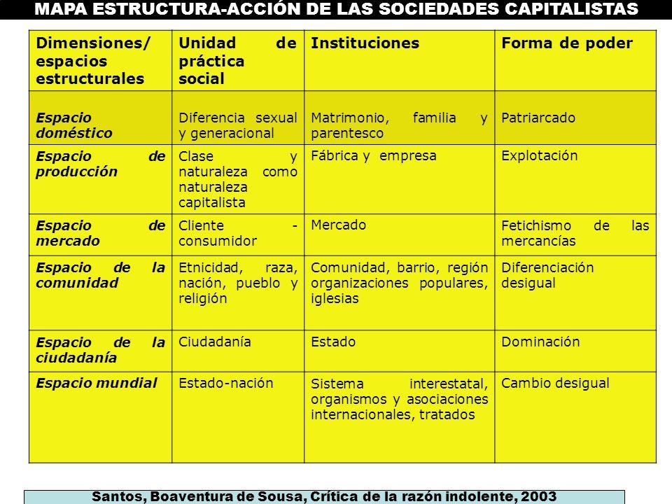 Santos, Boaventura de Sousa, Crítica de la razón indolente, 2003 MAPA ESTRUCTURA-ACCIÓN DE LAS SOCIEDADES CAPITALISTAS Dimensiones/ espacios estructur
