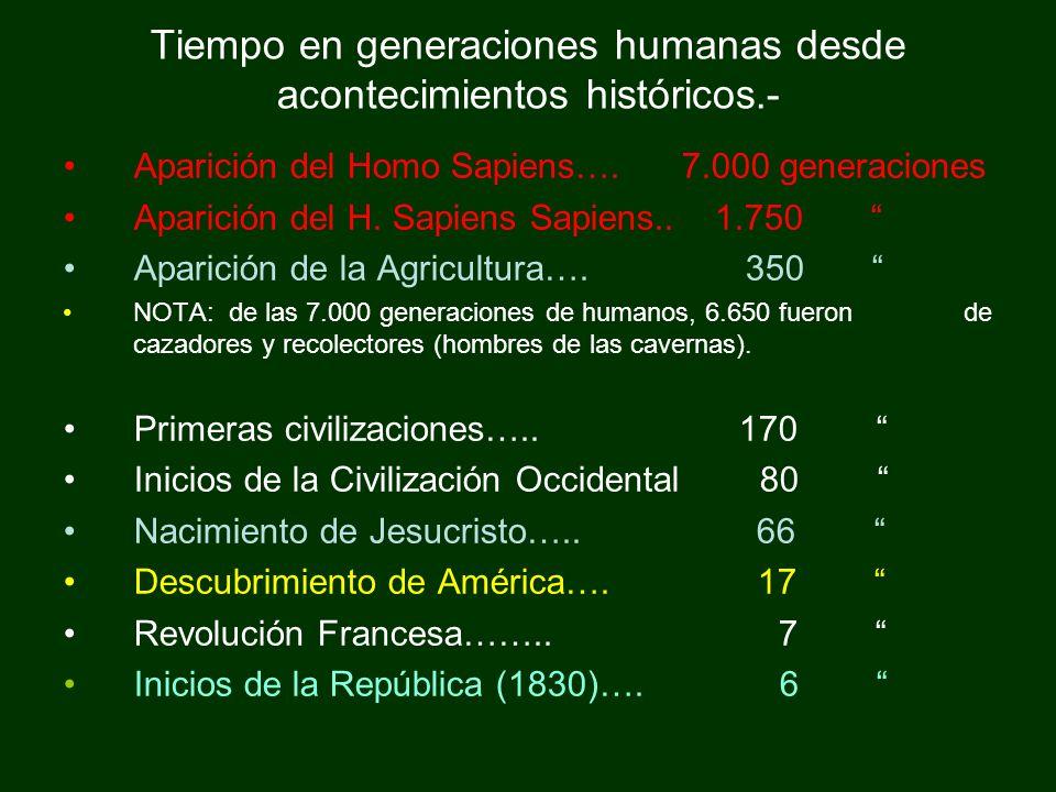 Tiempo en generaciones humanas desde acontecimientos históricos.- Aparición del Homo Sapiens…. 7.000 generaciones Aparición del H. Sapiens Sapiens.. 1
