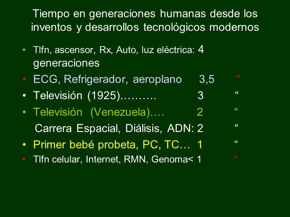 Tiempo en generaciones humanas desde los inventos y desarrollos tecnológicos modernos Tlfn, ascensor, Rx, Auto, luz eléctrica: 4 generaciones ECG, Ref