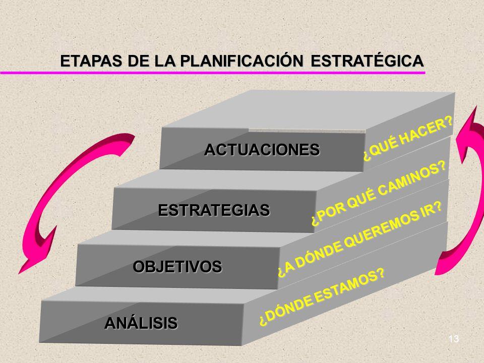 12 No es Planificación Estratégica u Tomar decisiones futuras u No genera programas a futuro ni planes molde u No sustituye la intuición y el criterio