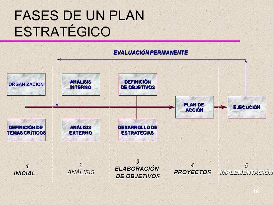 17 FASES DE UN PLAN ESTRATÉGICO u 1. Inicial u 2. Análisis u 3. Elaboración de objetivos u Plan de acción u ¿Quién participa? u ¿Dónde estamos? u ¿Hac