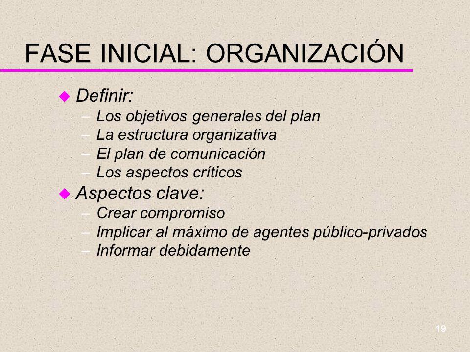 18 FASES DE UN PLAN ESTRATÉGICO 1INICIAL ORGANIZACIÓN DEFINICIÓN DE TEMAS CRÍTICOS ANÁLISISINTERNO ANÁLISISEXTERNO DEFINICIÓN DE OBJETIVOS DESARROLLO