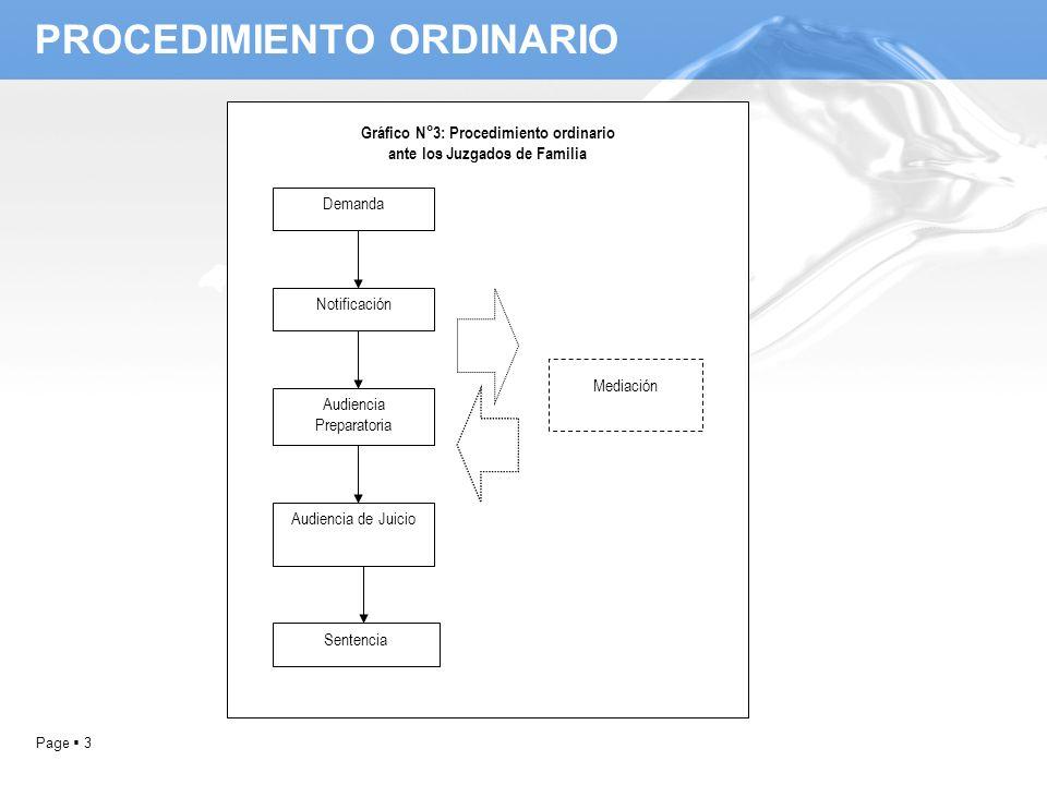 Page 3 PROCEDIMIENTO ORDINARIO Demanda Notificación Audiencia Preparatoria Audiencia de Juicio Mediación Sentencia Gráfico N°3: Procedimiento ordinari