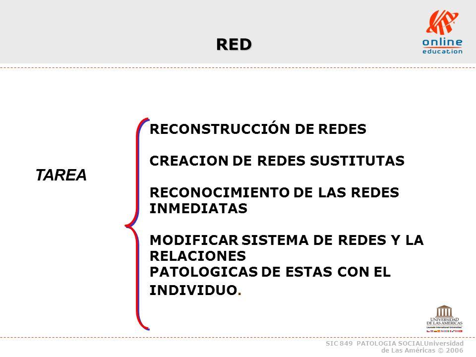 SIC 849 PATOLOGIA SOCIALUniversidad de Las Américas © 2006 RED TAREA RECONSTRUCCIÓN DE REDES CREACION DE REDES SUSTITUTAS RECONOCIMIENTO DE LAS REDES INMEDIATAS MODIFICAR SISTEMA DE REDES Y LA RELACIONES PATOLOGICAS DE ESTAS CON EL INDIVIDUO.