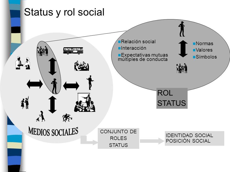 Status y rol social Relación social Interacción Expectativas mutuas múltiples de conducta Normas Valores Símbolos ROL STATUS IDENTIDAD SOCIAL POSICIÓN