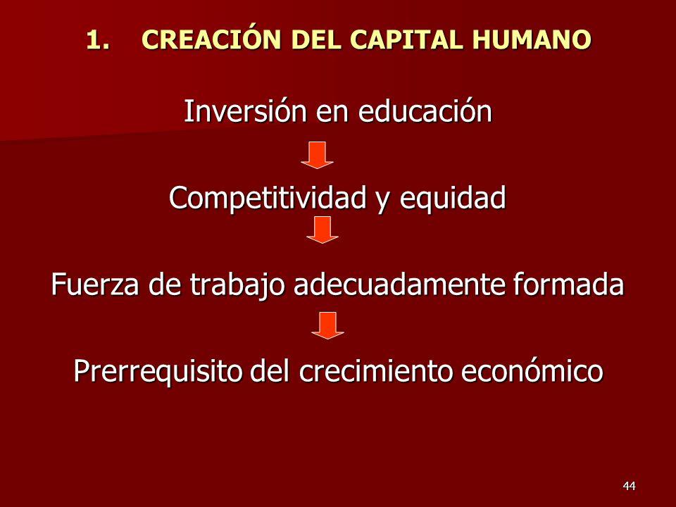 44 1.CREACIÓN DEL CAPITAL HUMANO Inversión en educación Competitividad y equidad Fuerza de trabajo adecuadamente formada Prerrequisito del crecimiento