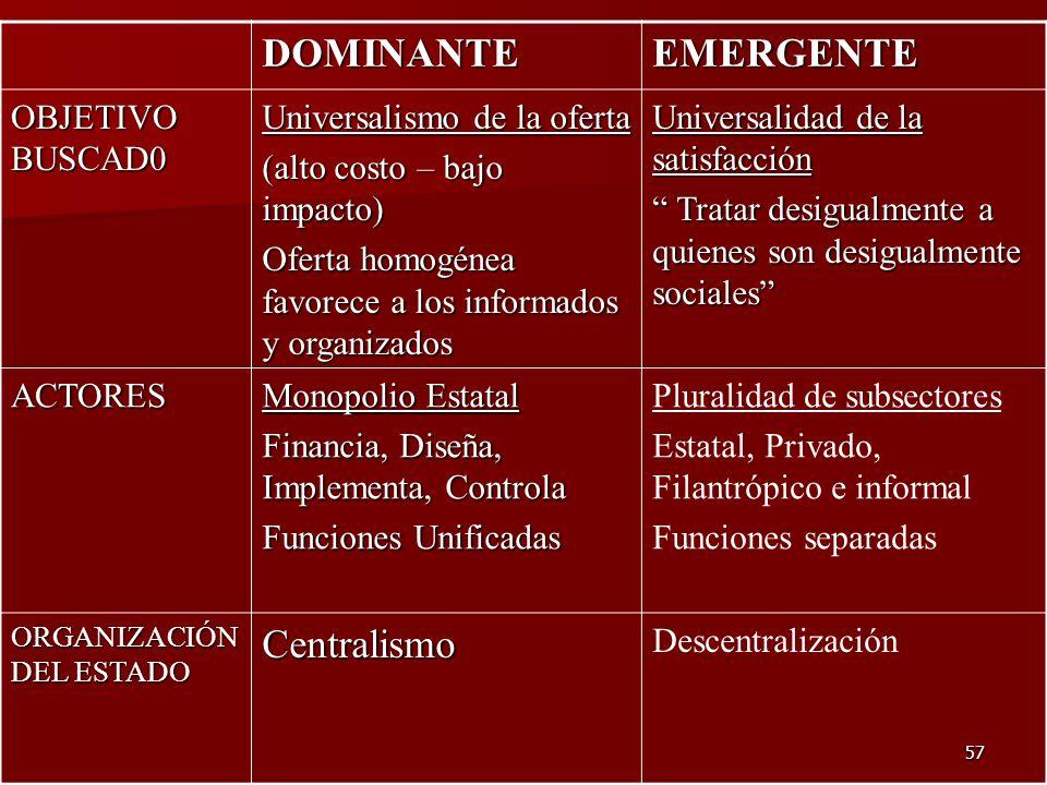 57 DOMINANTEEMERGENTE OBJETIVO BUSCAD0 Universalismo de la oferta (alto costo – bajo impacto) Oferta homogénea favorece a los informados y organizados