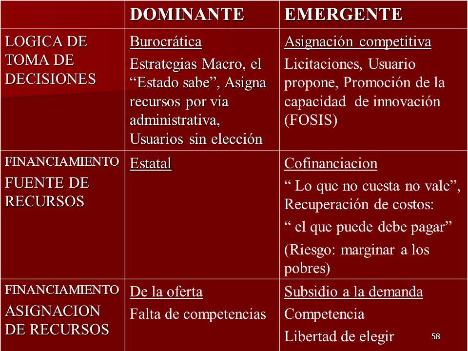 58 DOMINANTEEMERGENTE LOGICA DE TOMA DE DECISIONES Burocrática Estrategias Macro, el Estado sabe, Asigna recursos por via administrativa, Usuarios sin