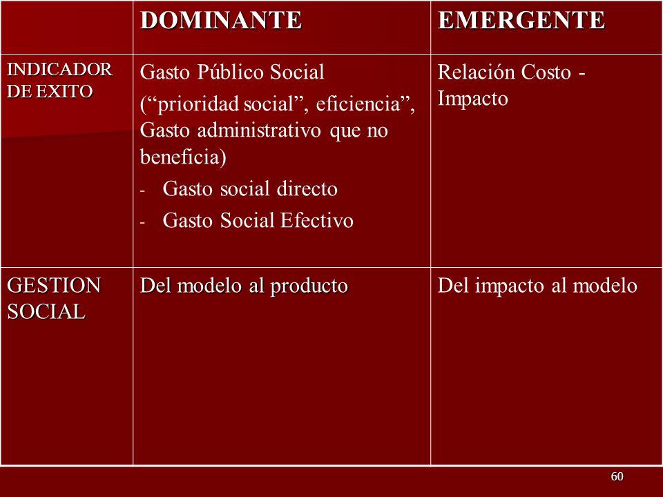 60 DOMINANTEEMERGENTE INDICADOR DE EXITO Gasto Público Social (prioridad social, eficiencia, Gasto administrativo que no beneficia) - Gasto social dir