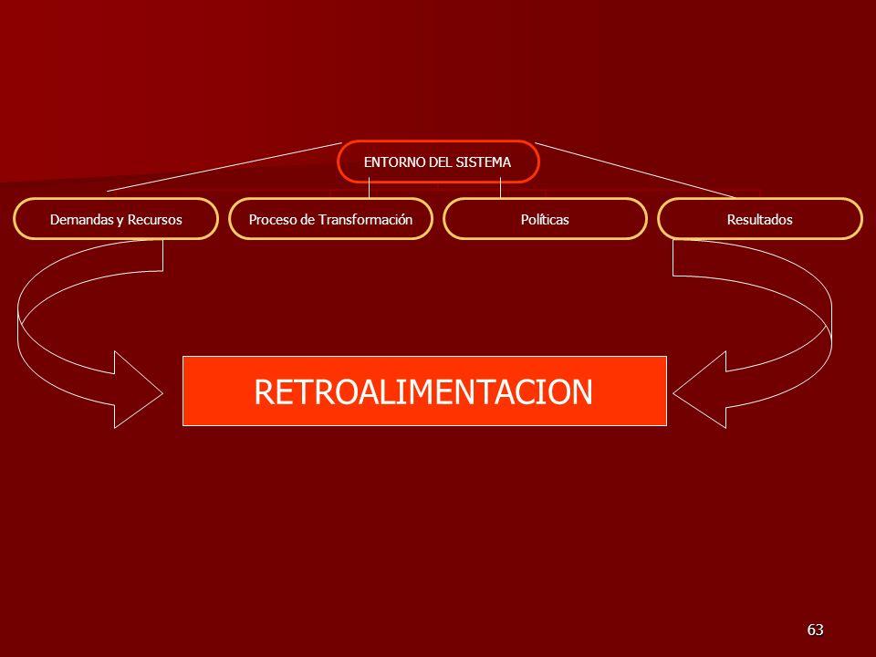 63 RETROALIMENTACION ENTORNO DEL SISTEMA Demandas y Recursos Proceso de Transformación PolíticasResultados