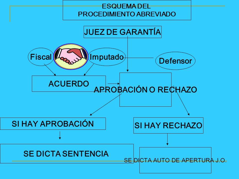 ESQUEMA DEL PROCEDIMIENTO ABREVIADO Fiscal JUEZ DE GARANTÍA Imputado Defensor ACUERDO APROBACIÓN O RECHAZO SI HAY APROBACIÓN SI HAY RECHAZO SE DICTA SENTENCIA SE DICTA AUTO DE APERTURA J.O.