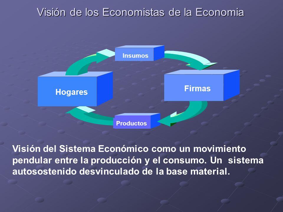 Visión de los Economistas de la Economia Productos Firmas Hogares Insumos Visión del Sistema Económico como un movimiento pendular entre la producción