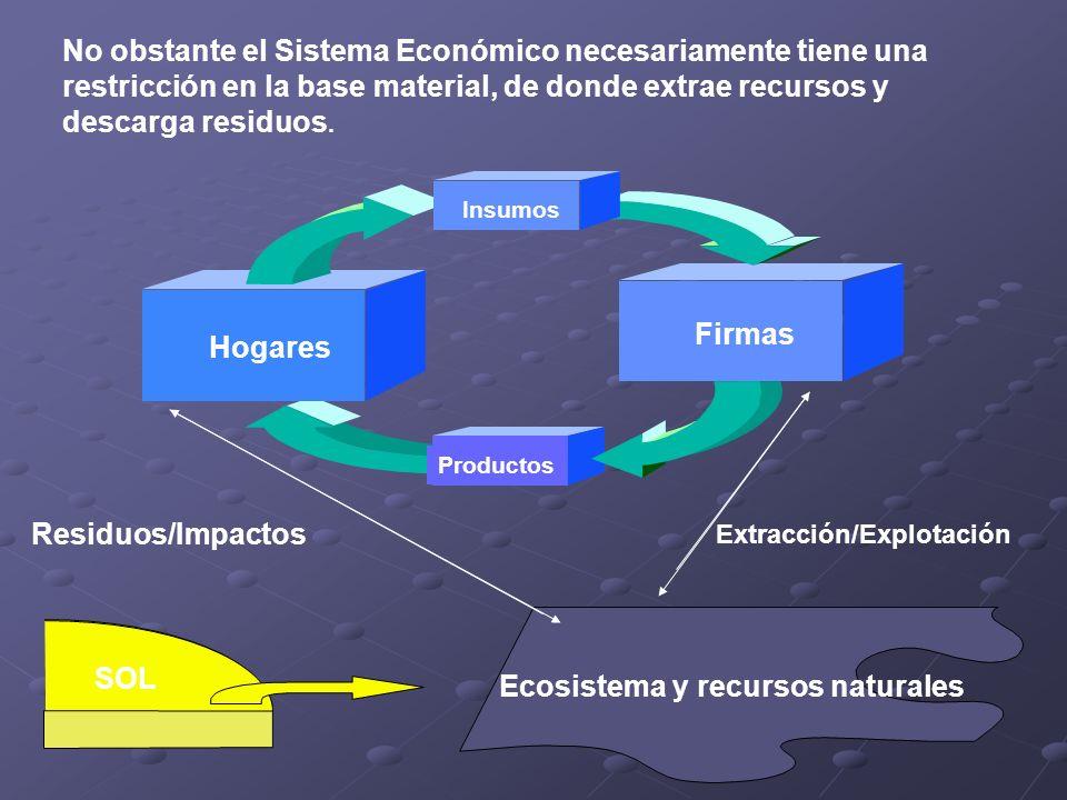 Productos Firmas Hogares Insumos SOL Ecosistema y recursos naturales Residuos/Impactos Extracción/Explotación No obstante el Sistema Económico necesar
