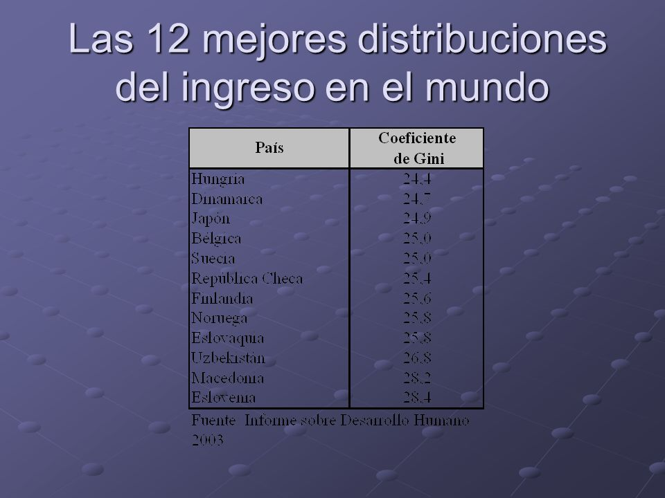 Las 12 mejores distribuciones del ingreso en el mundo Las 12 mejores distribuciones del ingreso en el mundo
