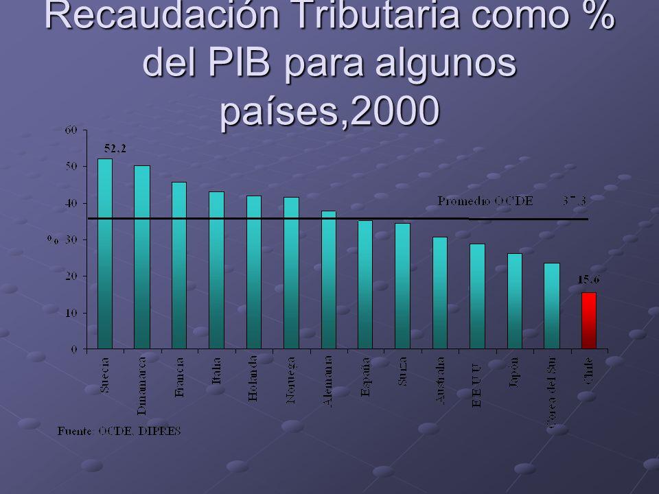 Recaudación Tributaria como % del PIB para algunos países,2000