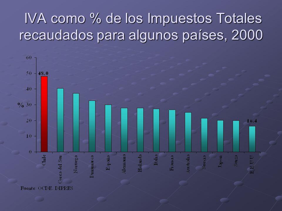 IVA como % de los Impuestos Totales recaudados para algunos países, 2000 IVA como % de los Impuestos Totales recaudados para algunos países, 2000