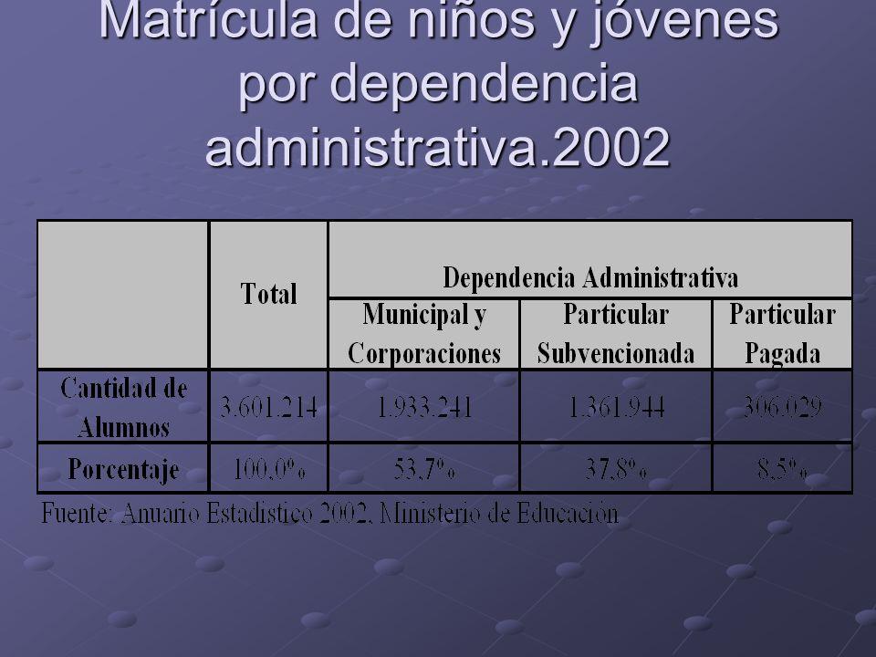 Matrícula de niños y jóvenes por dependencia administrativa.2002