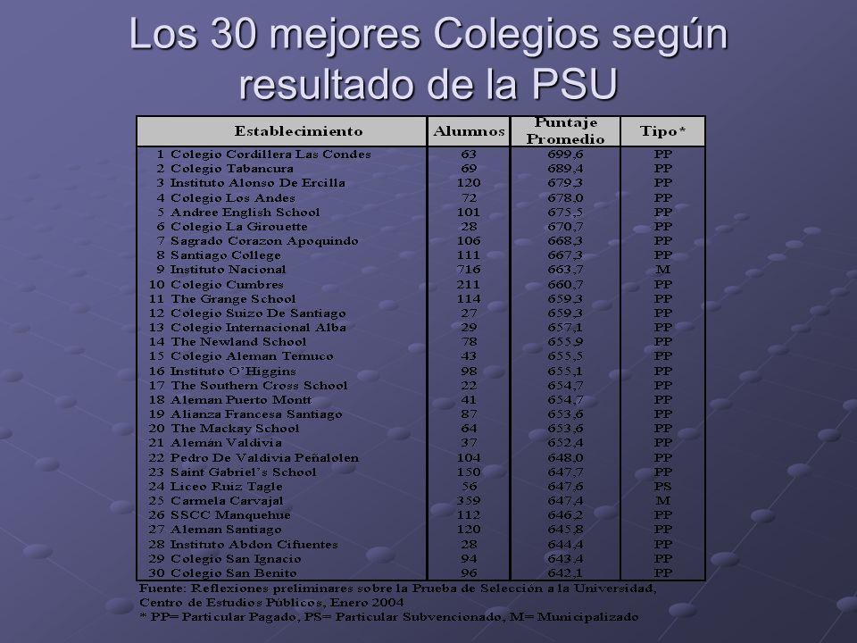Los 30 mejores Colegios según resultado de la PSU