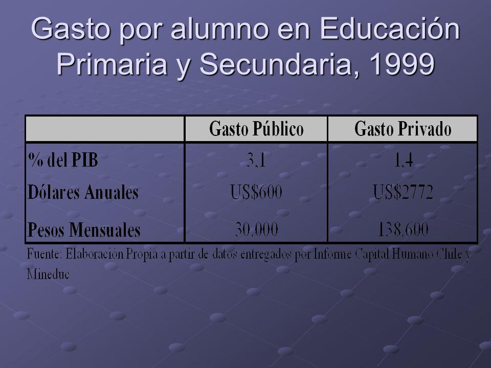 Gasto por alumno en Educación Primaria y Secundaria, 1999