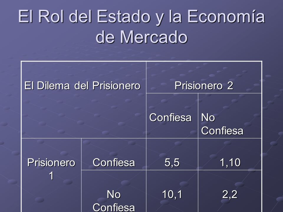 El Rol del Estado y la Economía de Mercado El Dilema del Prisionero Prisionero 2 Confiesa No Confiesa Prisionero 1 Confiesa5,51,10 No Confiesa 10,12,2