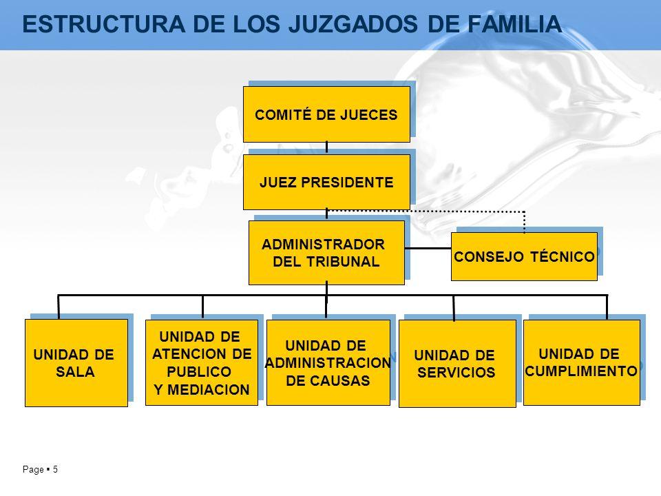 Page 5 COMITÉ DE JUECES JUEZ PRESIDENTE ADMINISTRADOR DEL TRIBUNAL ADMINISTRADOR DEL TRIBUNAL CONSEJO TÉCNICO UNIDAD DE ATENCION DE PUBLICO Y MEDIACIO