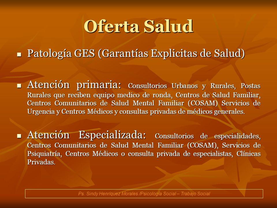 Oferta Salud Patología GES (Garantías Explicitas de Salud) Patología GES (Garantías Explicitas de Salud) Atención primaria: Consultorios Urbanos y Rur