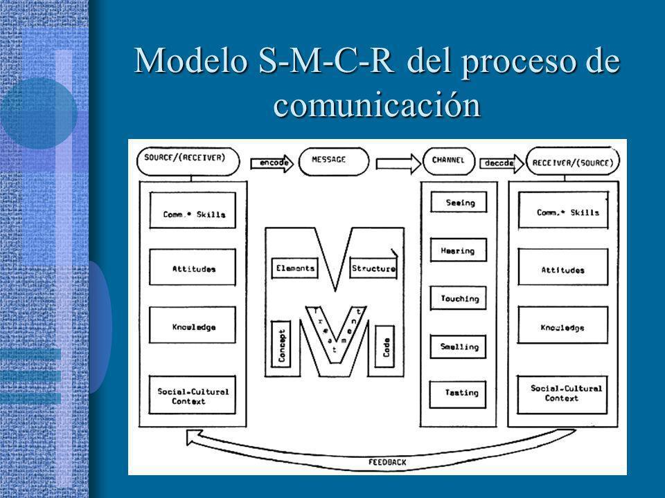 Modelo S-M-C-R del proceso de comunicación