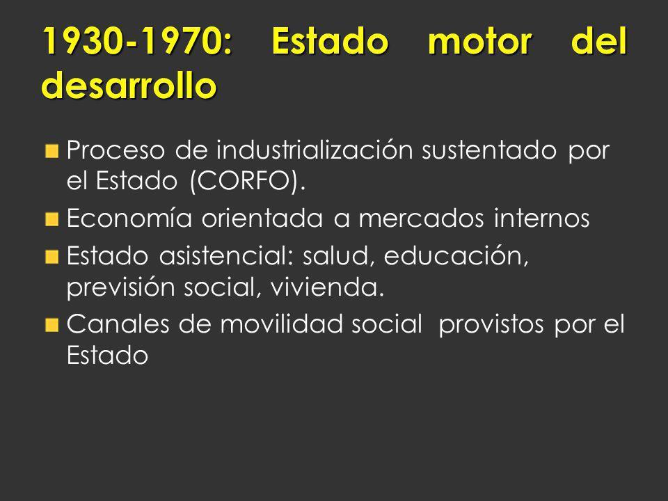 Proceso de industrialización sustentado por el Estado (CORFO). Economía orientada a mercados internos Estado asistencial: salud, educación, previsión