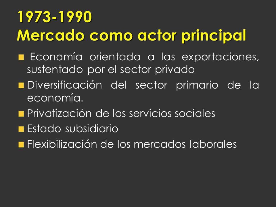 Economía orientada a las exportaciones, sustentado por el sector privado Diversificación del sector primario de la economía. Privatización de los serv