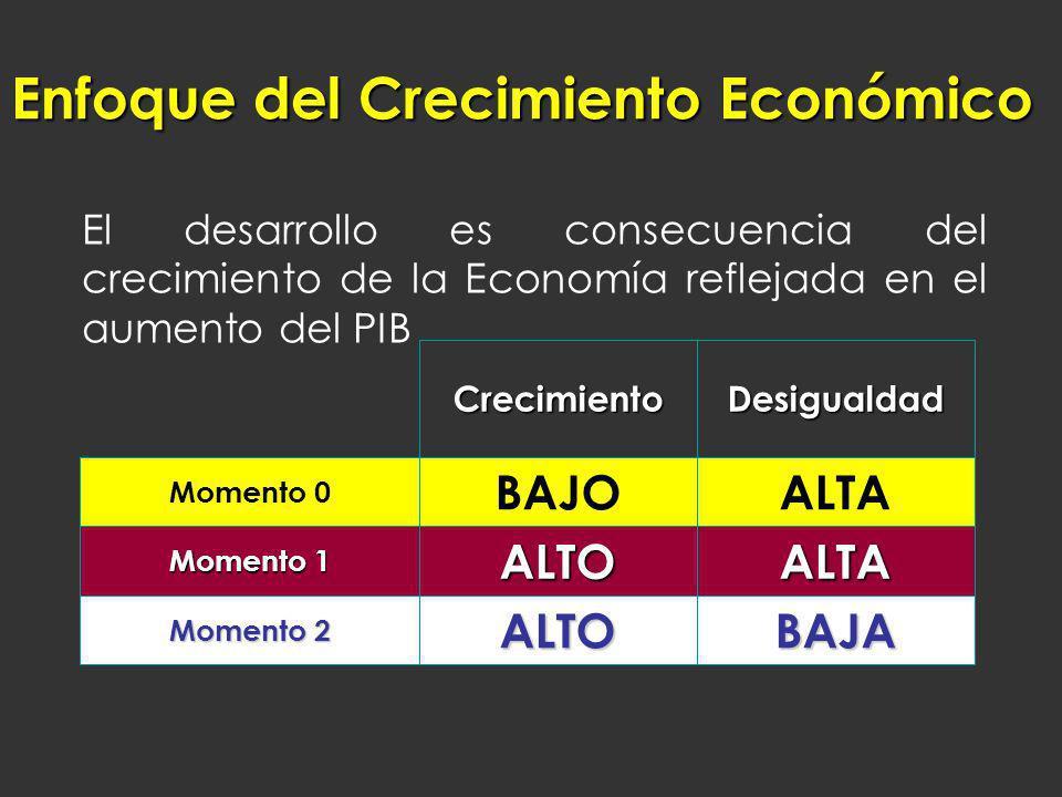 Enfoque del Crecimiento Económico El desarrollo es consecuencia del crecimiento de la Economía reflejada en el aumento del PIB BAJAALTO Momento 2 ALTA