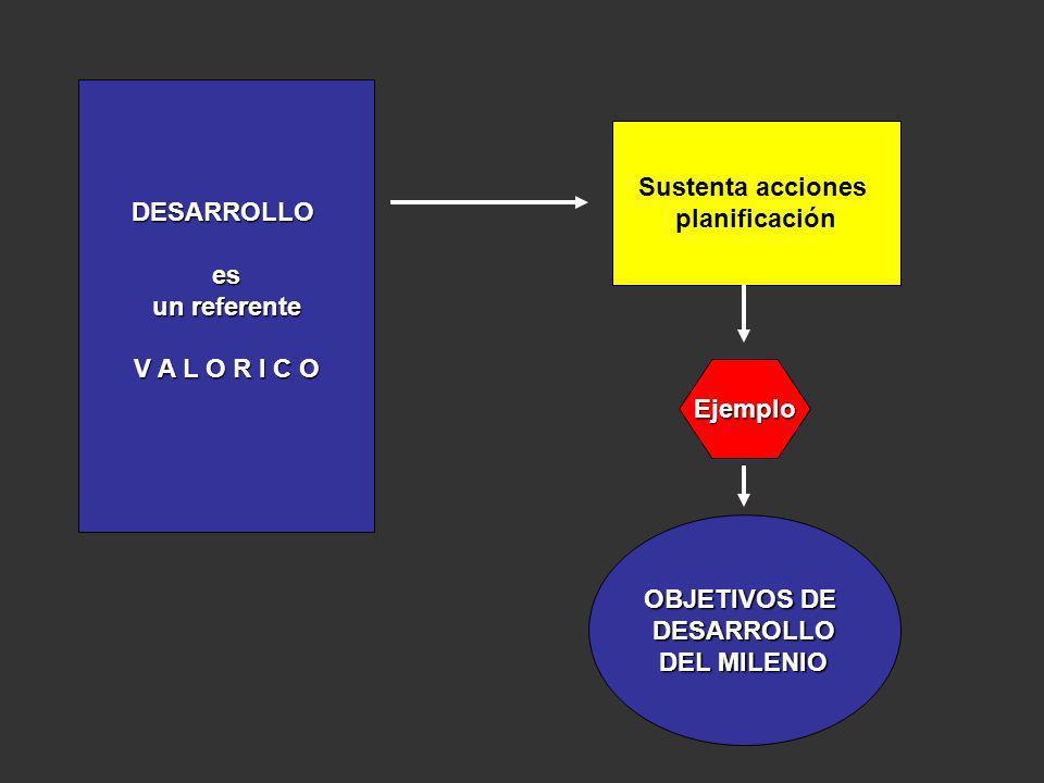 DESARROLLOes un referente V A L O R I C O Sustenta acciones planificación OBJETIVOS DE DESARROLLO DEL MILENIO Ejemplo