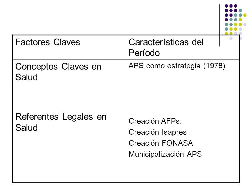 Factores ClavesCaracterísticas del Período Conceptos Claves en Salud Referentes Legales en Salud APS como estrategia (1978) Creación AFPs. Creación Is