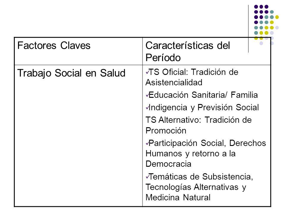 Factores ClavesCaracterísticas del Período Trabajo Social en Salud TS Oficial: Tradición de Asistencialidad Educación Sanitaria/ Familia Indigencia y