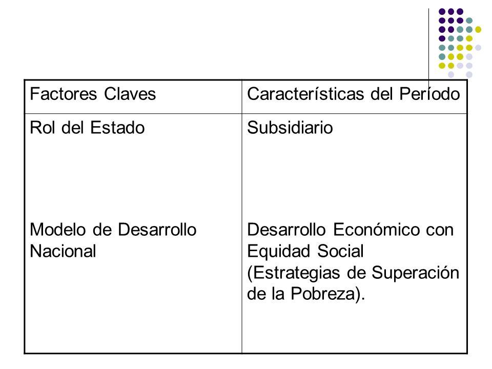 Factores ClavesCaracterísticas del Período Rol del Estado Modelo de Desarrollo Nacional Subsidiario Desarrollo Económico con Equidad Social (Estrategi