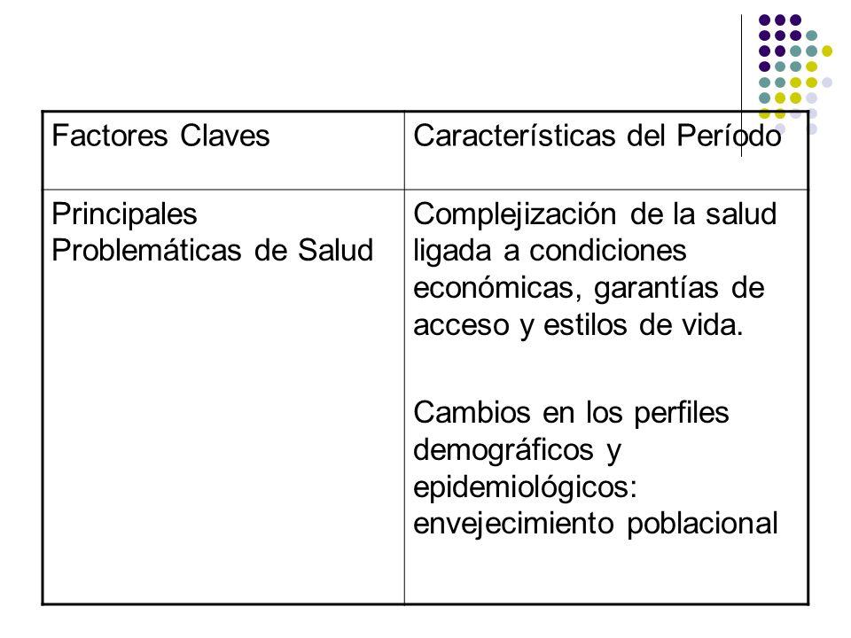 Factores ClavesCaracterísticas del Período Principales Problemáticas de Salud Complejización de la salud ligada a condiciones económicas, garantías de