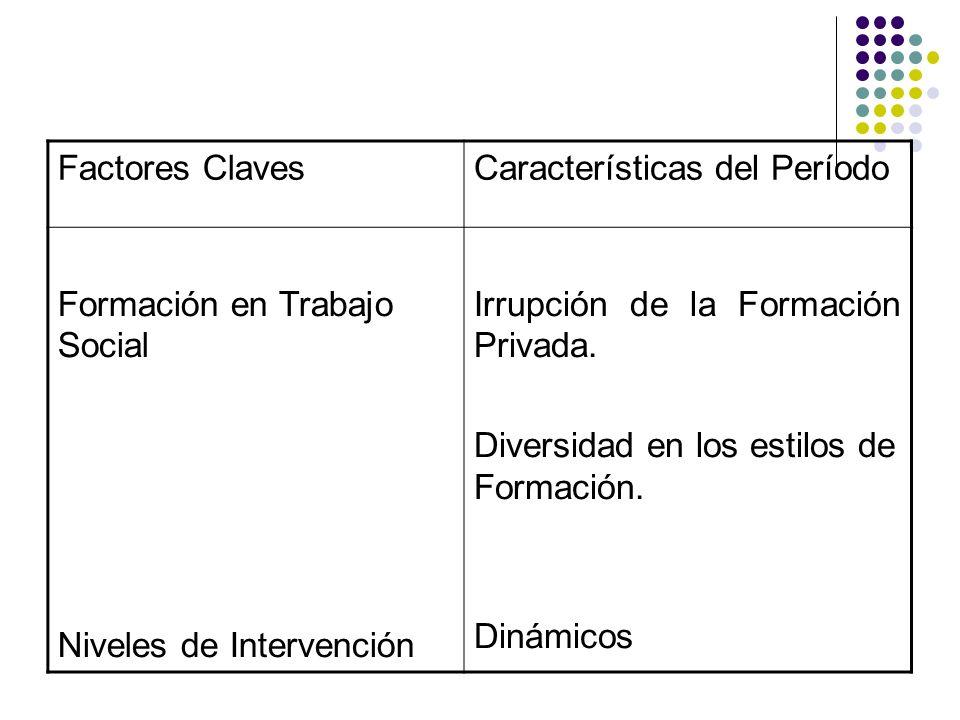 Factores ClavesCaracterísticas del Período Formación en Trabajo Social Niveles de Intervención Irrupción de la Formación Privada. Diversidad en los es