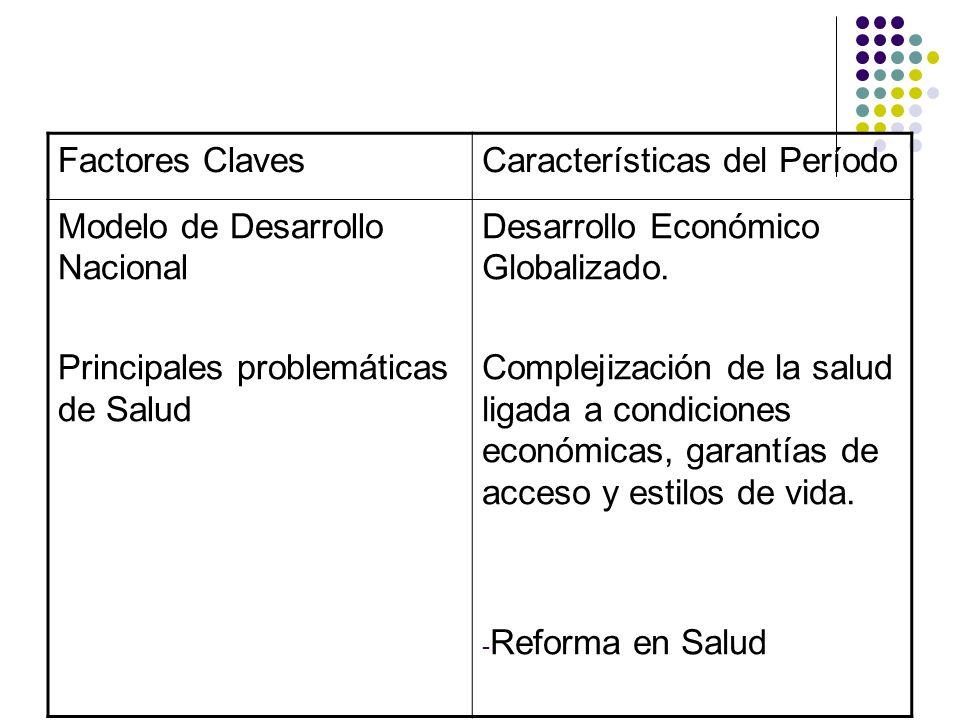 Factores ClavesCaracterísticas del Período Modelo de Desarrollo Nacional Principales problemáticas de Salud Desarrollo Económico Globalizado. Compleji