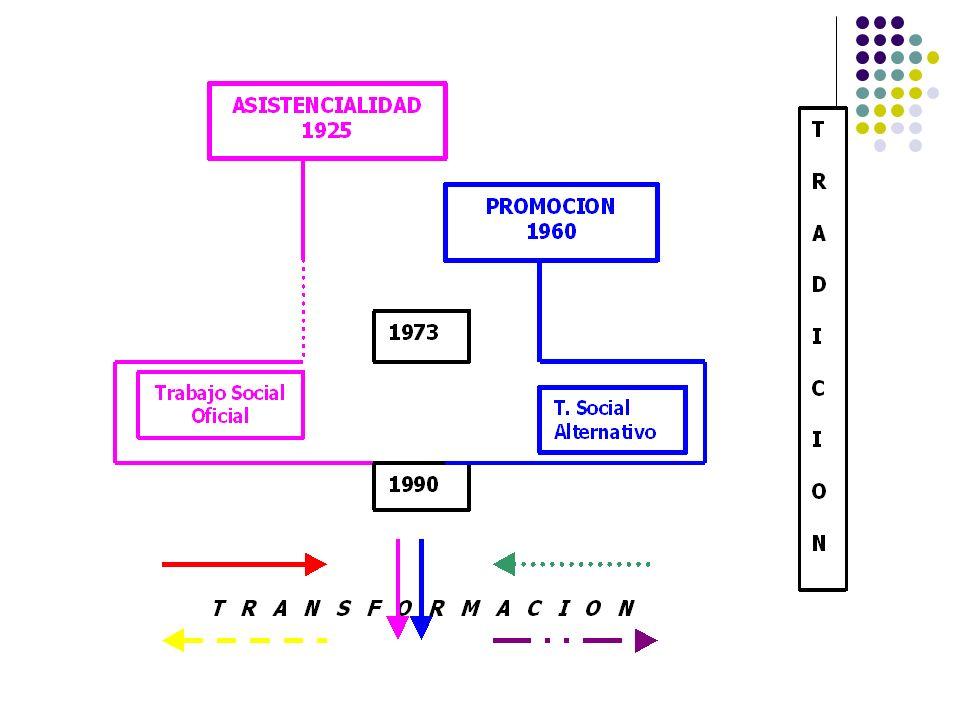 Factores ClavesCaracterísticas del Período Trabajo Social en Salud TS Oficial: Tradición de Asistencialidad Educación Sanitaria/ Familia Indigencia y Previsión Social TS Alternativo: Tradición de Promoción Participación Social, Derechos Humanos y retorno a la Democracia Temáticas de Subsistencia, Tecnologías Alternativas y Medicina Natural